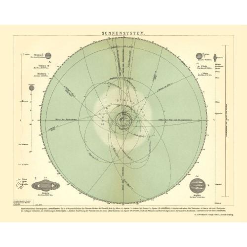 Solar System - Vintage Poster