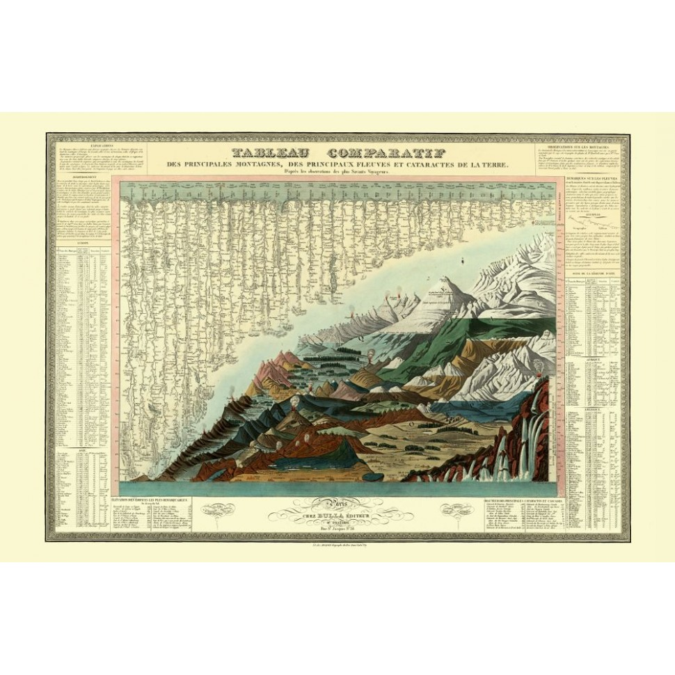 Antique Chart: Main Mountains, Rivers and Waterfalls on Earth